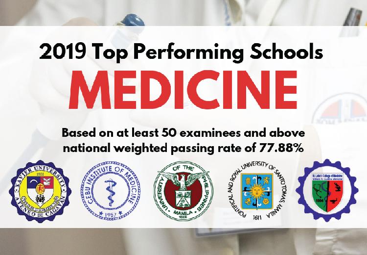 2019 top Performing schools